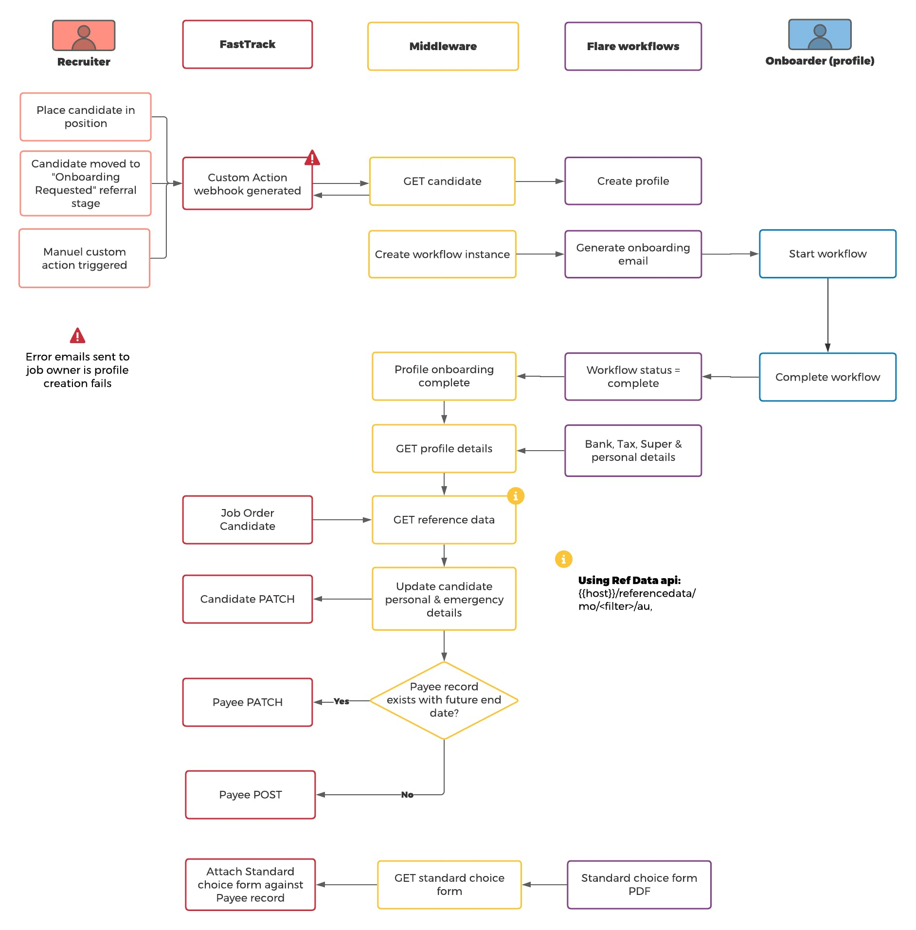 _FastTrack_ Apollo Workflow - final overview.png