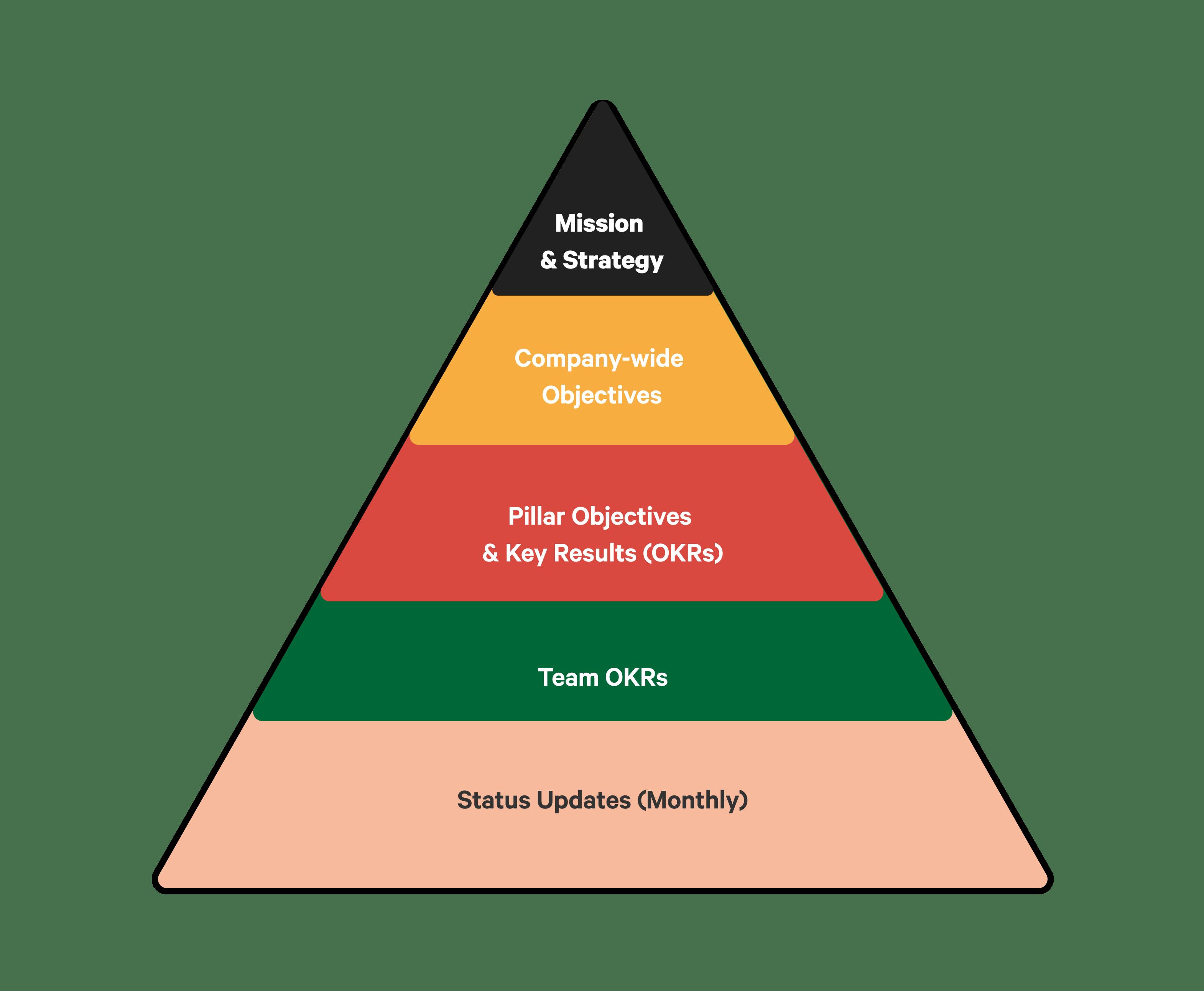 Pyramid OKRs_4.png