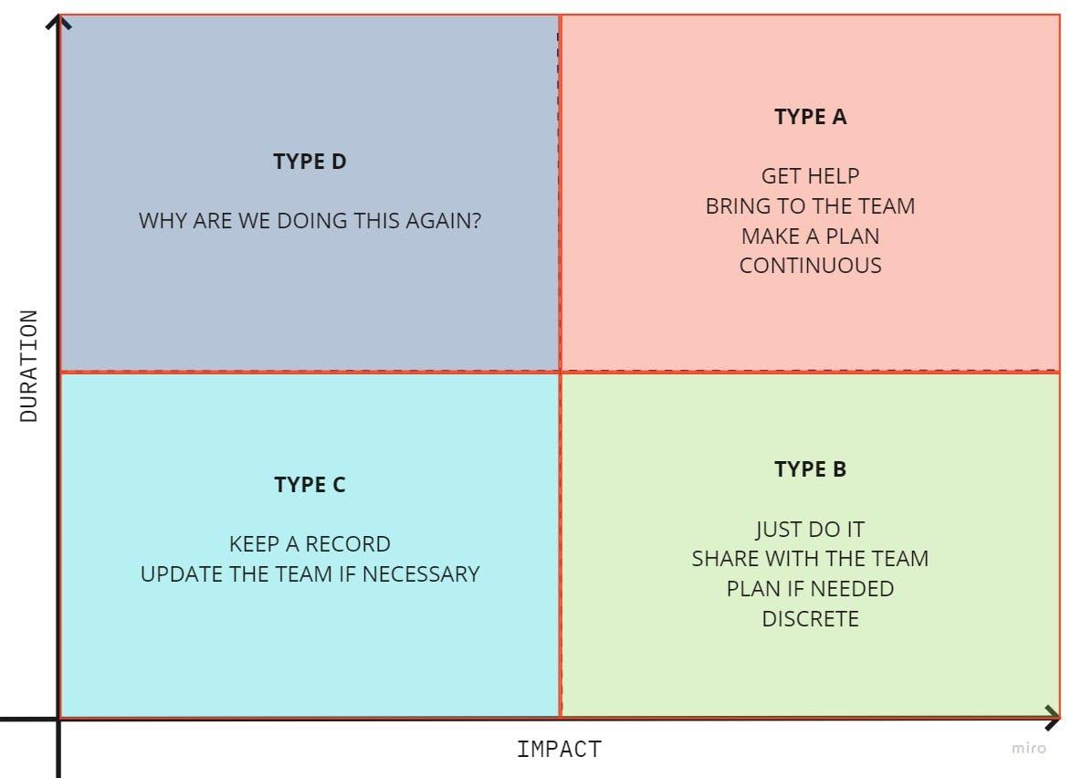 2×2 Prioritization Matrix.jpg