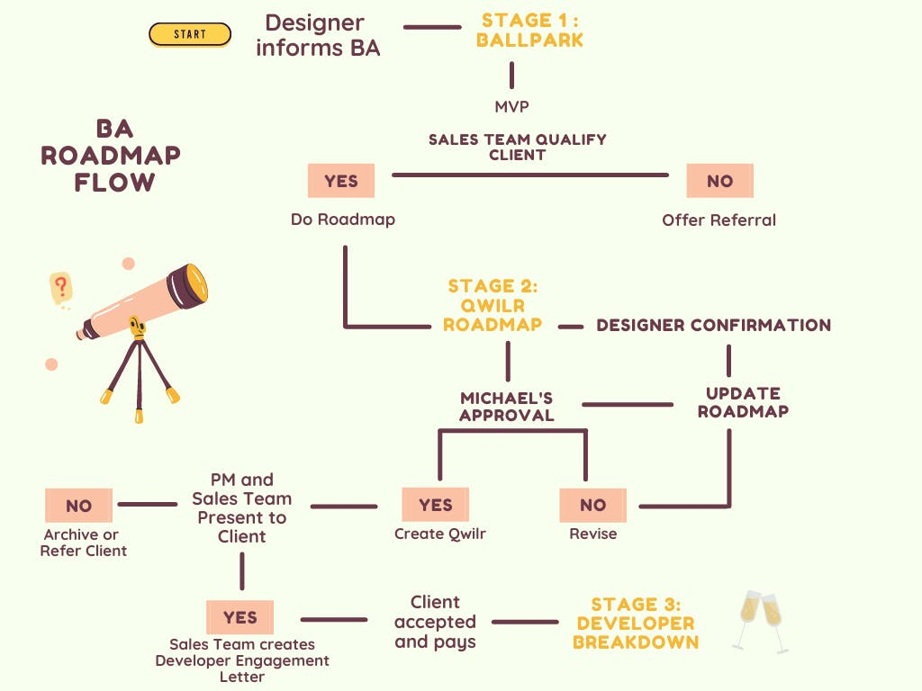 Ivory Doughnut Illustration Decision Tree Chart (3).png