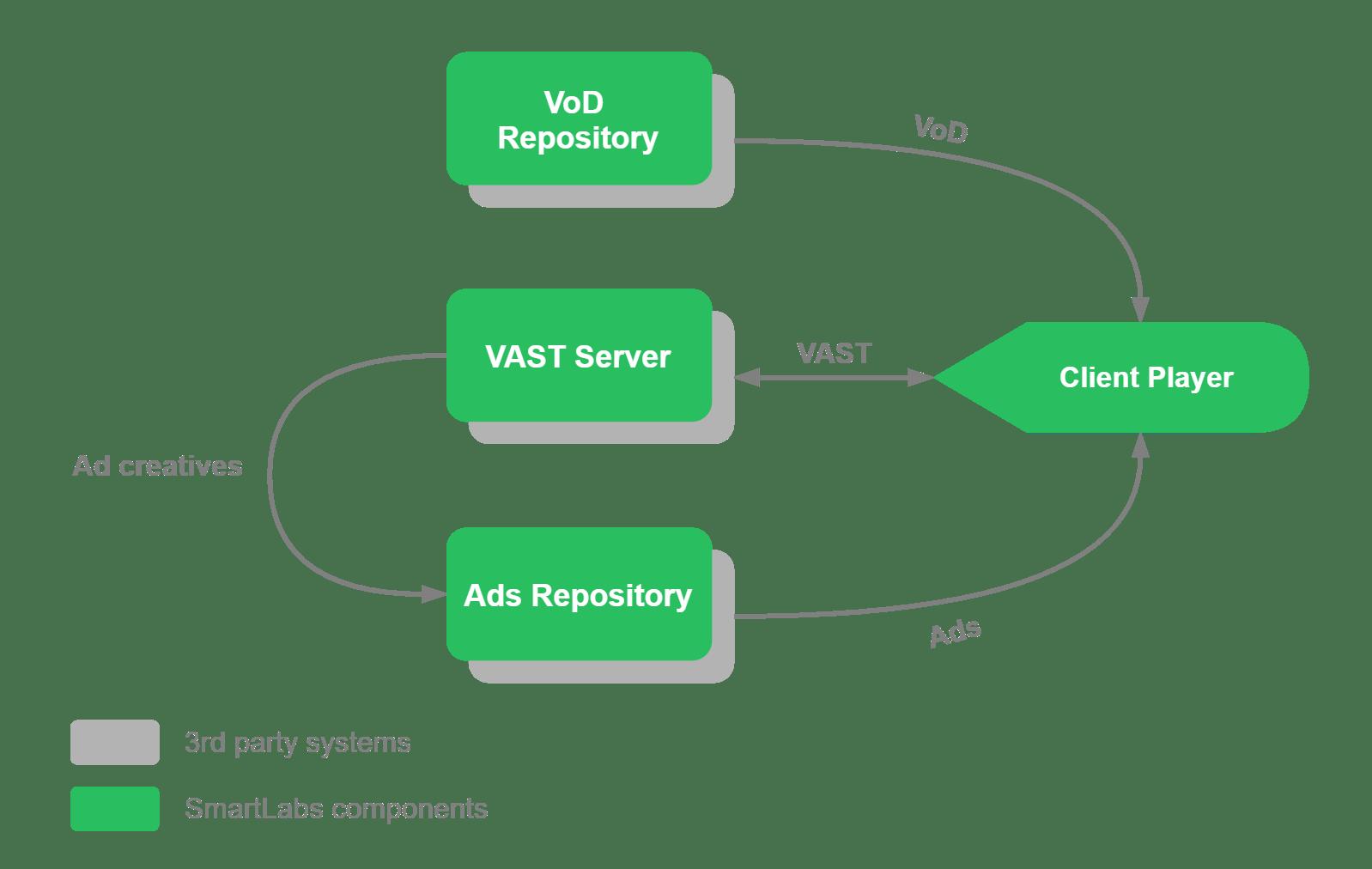 SmartLabs DAI. Simplified Schemas (2).png